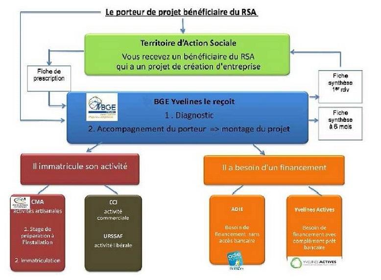 Bge yvelines au forum de l 39 insertion professionnelle bge for Emploi jardinier yvelines